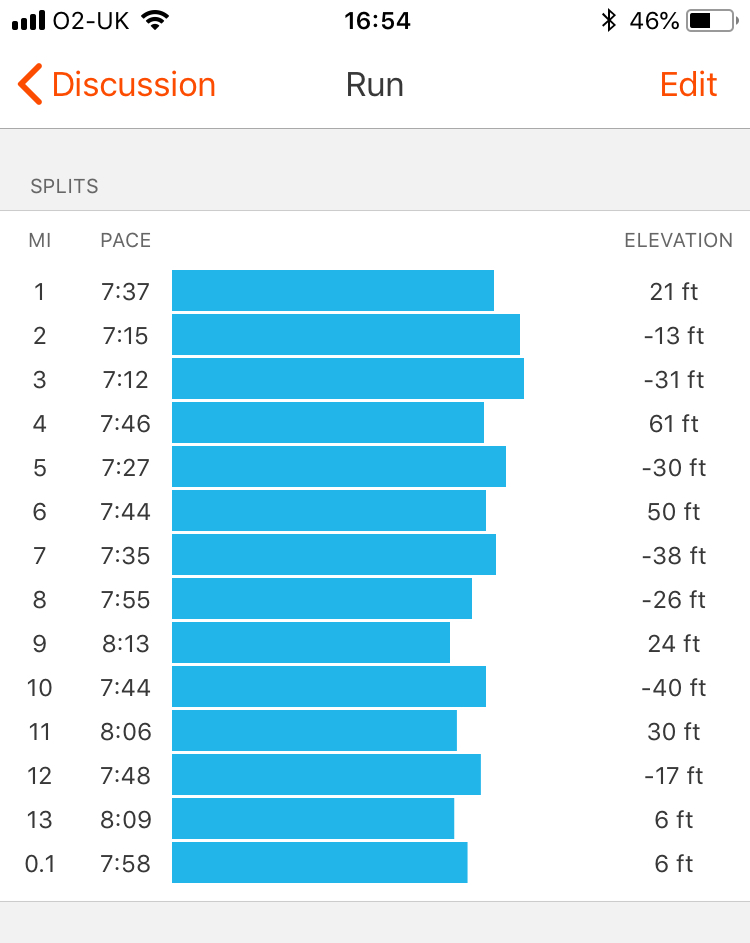 Strava splits (Masson Glennie Peterhead Half Marathon)