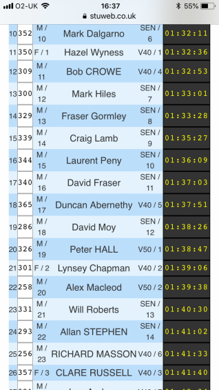 Masson Glennie Peterhead Half Marathon results (stuweb.co.uk)