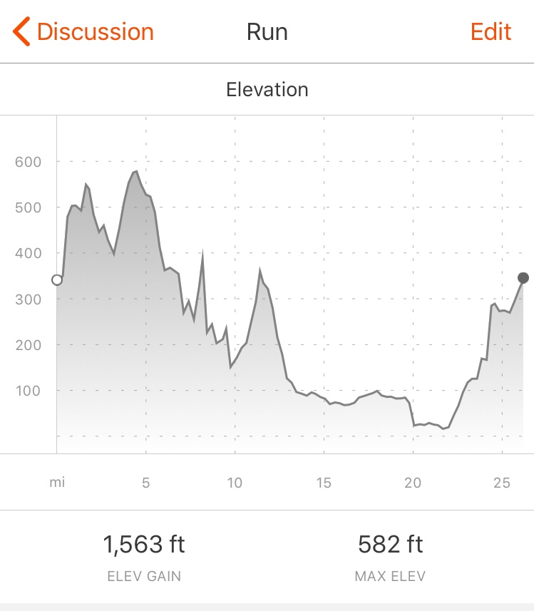Fort William Marathon Elevation Profile