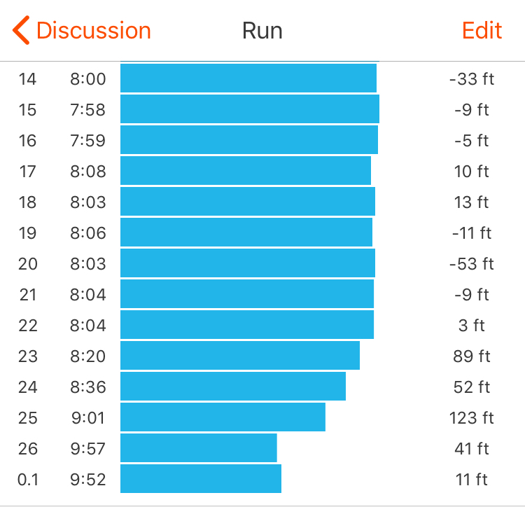 Fort William Marathon (Last 13 miles, Strava splits)