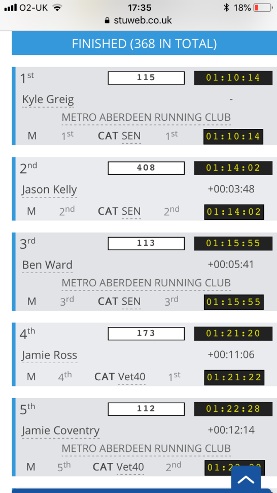 Crathes Half Marathon: winning times
