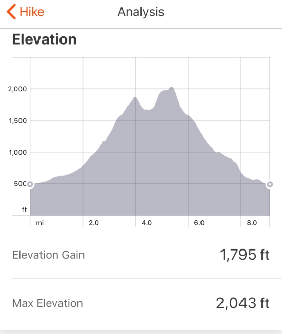 Pressendye: Strava route profile (Circular walk from Tarland)