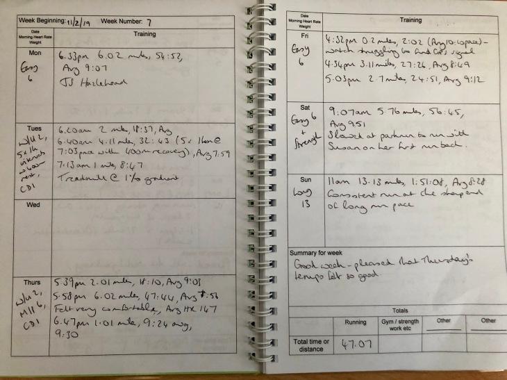 Hanson Marathon Method: Sample Week