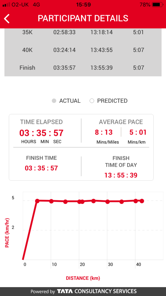 Paced to Perfection: Hanson Marathon Method (2019 Virgin Money London Marathon)